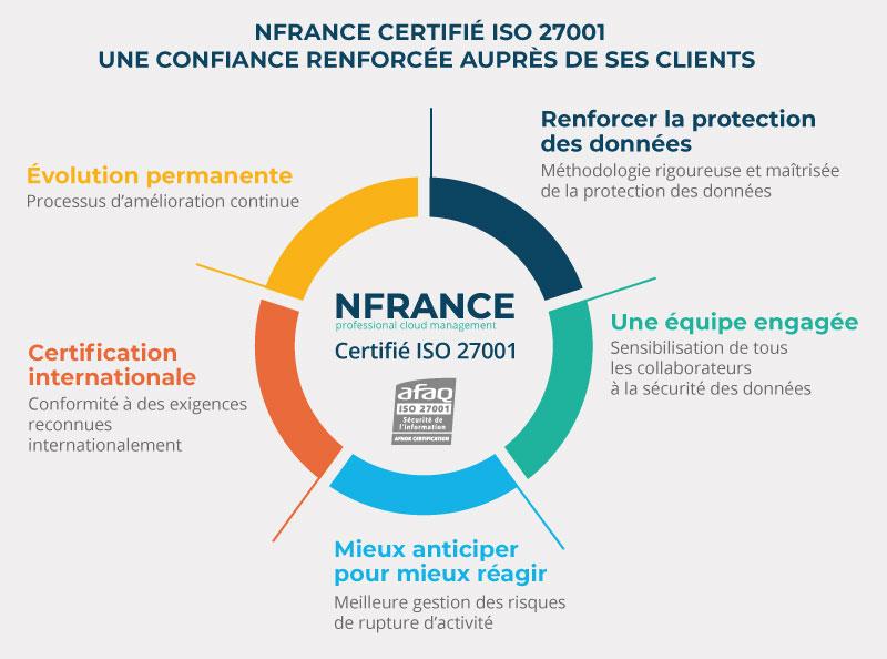 NFrance certifié ISO 27001 - certifications